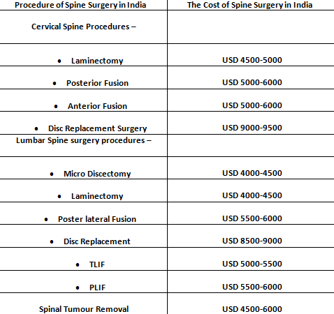 spine surgery cost